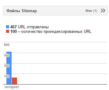 Переиндексация сайта Гуглом после установки SSL