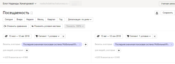 Сравнение трафика из мобильного Яндекса